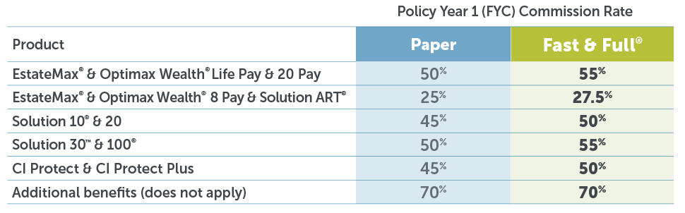 Policy Year 1 (FYC) Commission Rate