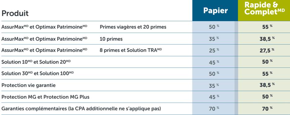 FYC Table FR
